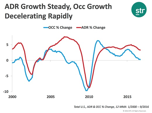 ADR growth steady and occ growth decelerating rapidly