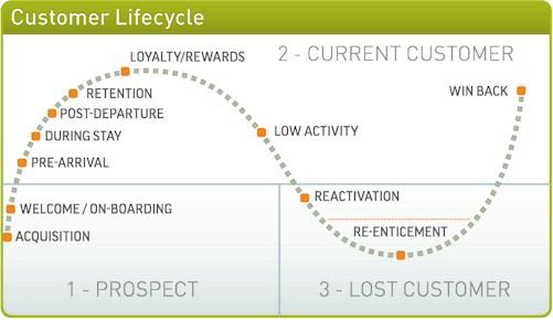 Hotel Guest Lifecycle