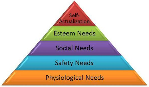 Meet Maslow How Understanding the Priorities of Those Around Us Can Lead to Harmony and Improvement