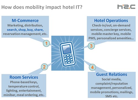 Mobile Technology – Changing the Way how Guests and Staff Interact ...