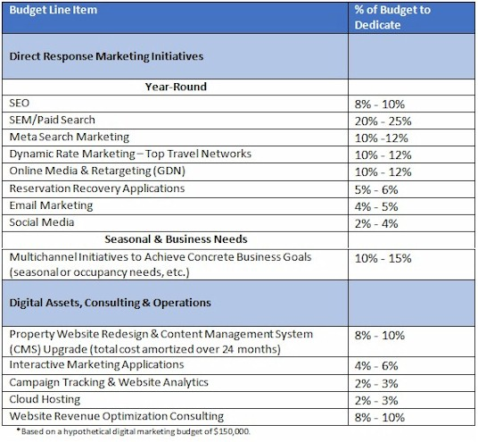 The Smart Hotelier's Guide to 2015 Digital Marketing Budget ...