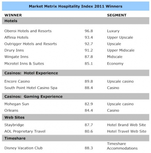 Oberoi Hotels Resorts Rated 1 In Guest Satisfaction For 2011