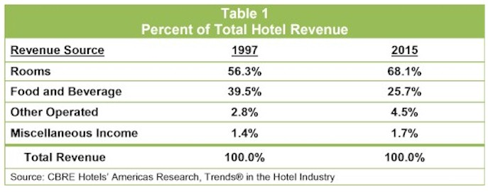 Shifts in Hotel Revenues Reflect Changes in Development and Guest